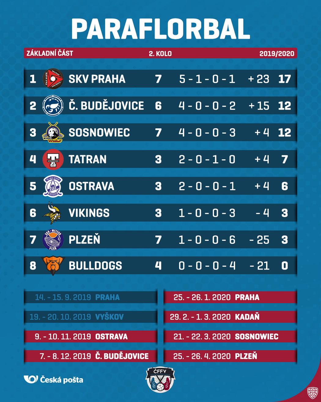 Ligová tabulka po II. kole soutěže